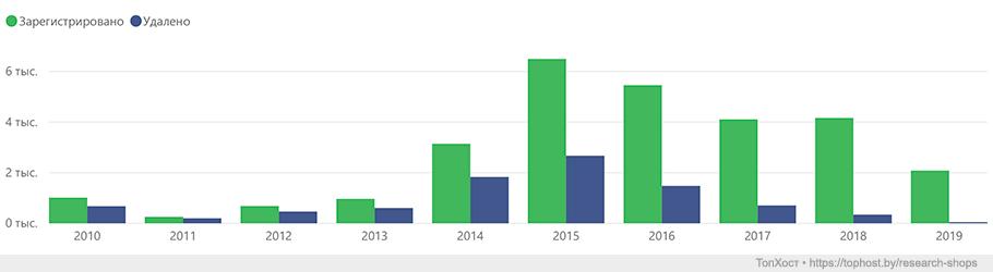 Количество зарегистрированных и удаленных интернет-магазинов Беларуси по годам