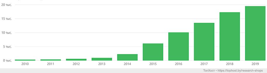 Работающие интернет-магазины по годам